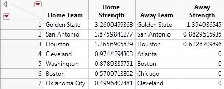 Table 2.  Top Teams in 2016-2017