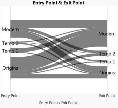 Entries and Exits Parallel Plot.jpg