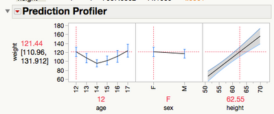 Profiler in JMP w/Confidence Intervals