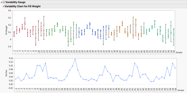 Variability chart for vial fill weights