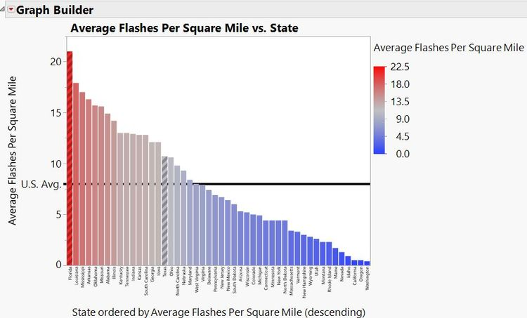 Average lightning strikes per square mile by state