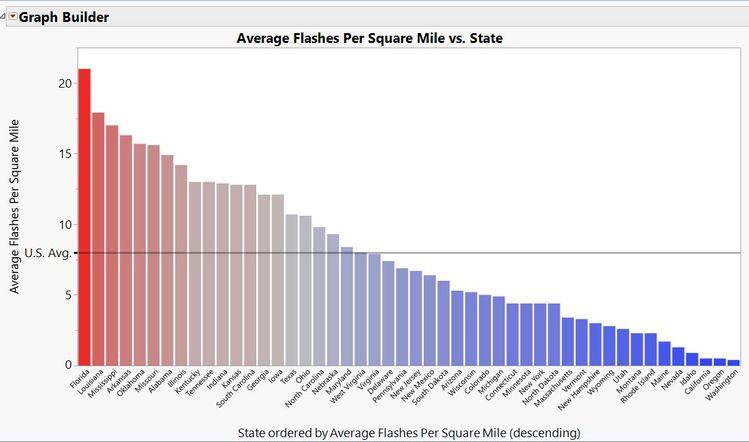 Average strikes per square mile by state