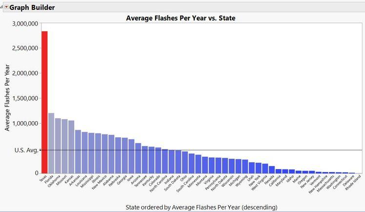 Average strikes per yer by state