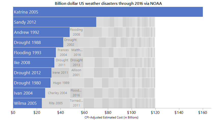 This packed bars view of billion-dollar weather disasters highlights the top 10 by cost in the context of all the others. We get a sense of the Pareto distribution of values and that Hurricane Katrina's cost is more than 10% of the total costs.
