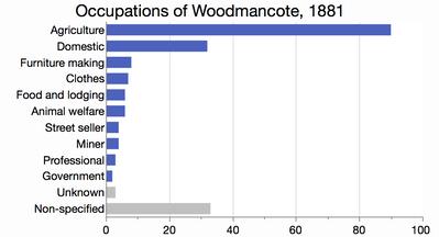 Occupations_of_Woodmancote_1881.png