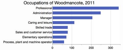 Occupations_of_Woodmancote_2011.png