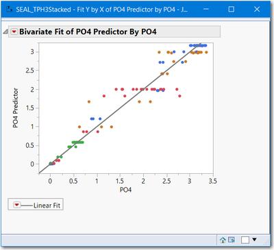 PO4_PredWeibullGrowth_vs_Actual.png