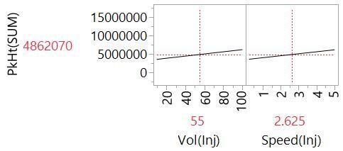 1_5 Profiler plot ME of Vol(Inj) and Speed(Inj).jpg