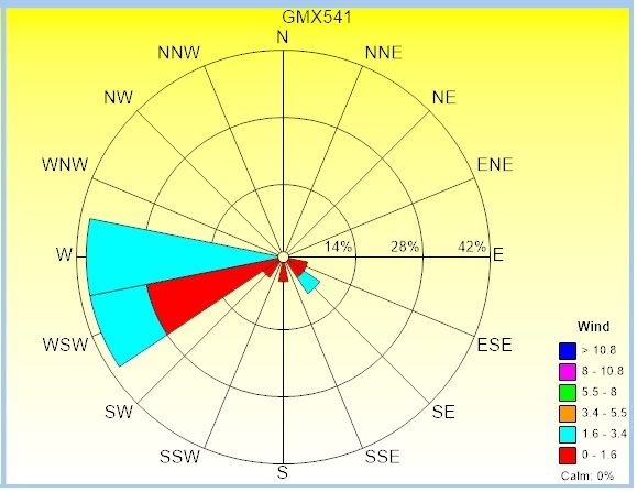 solved wind rose for wind speed and direction jmp user community