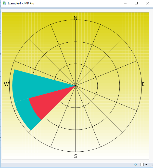 solved wind rose for wind speed and direction jmp user communitynames default to here( 1 ); nw \u003d new window( \