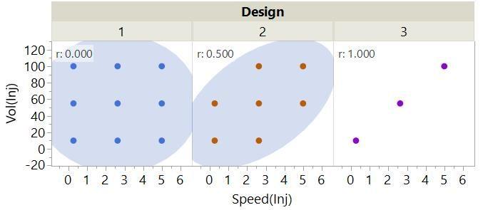 4_3 3 Designs plot and correlations.jpg