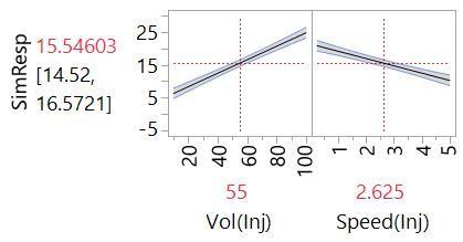 Profiler plot of main effects model from Design #1.