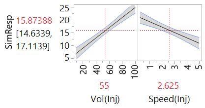 Profiler plot of main effects model from Design #2.