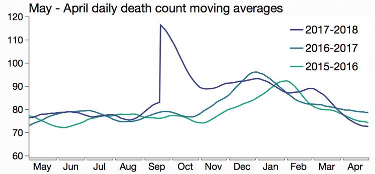pr_deaths_overlaid.png