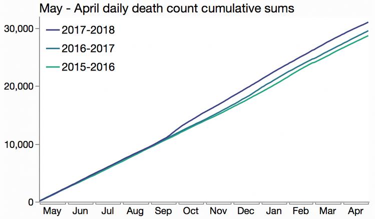 pr_deaths_overlaid_cumulative.png