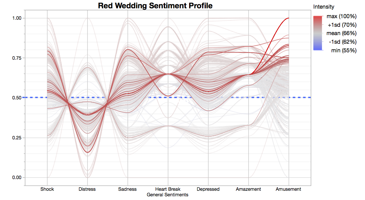 An Exercise in Derived Sentiment Analysis Using JMP ® …