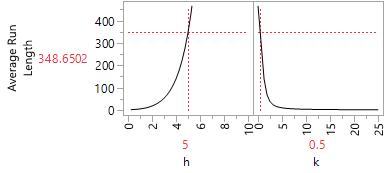 Using ARL (Average Run Length) to determine the performance