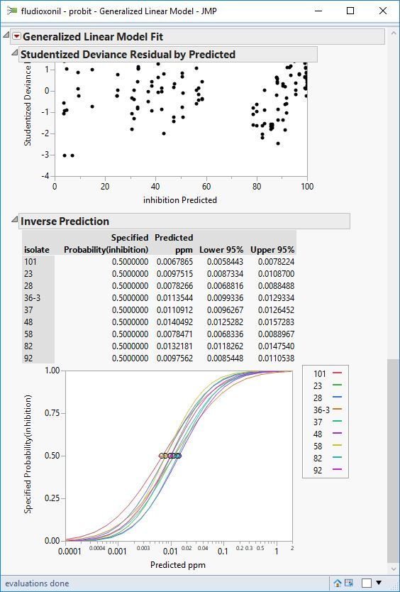 probit analysis - fit testing (regression) and replicates