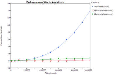 1215_Words Performance.png