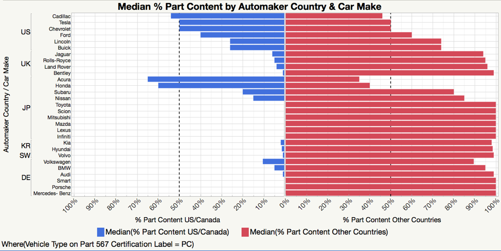 Looking At The 50 Dashed Reference Lines We Can See That Most American Car Makes Were In The Range Of Only  Domestic Us Canada Total Part
