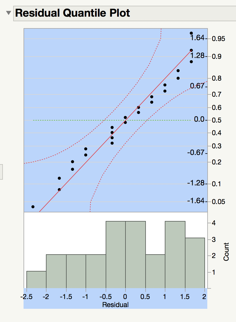QQ-Plot double x-axis - JMP User Community