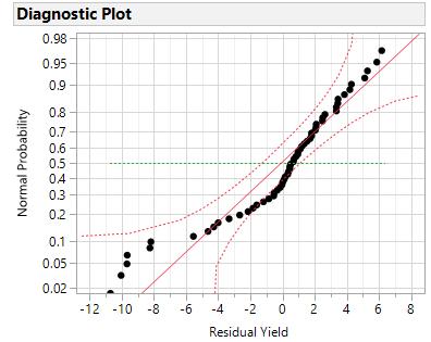 Distribution, Fit Normal, Diagnostic Plot