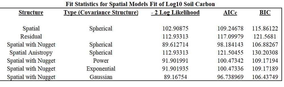 Soil Carbon - Fit Statistics for Spatial Models.PNG