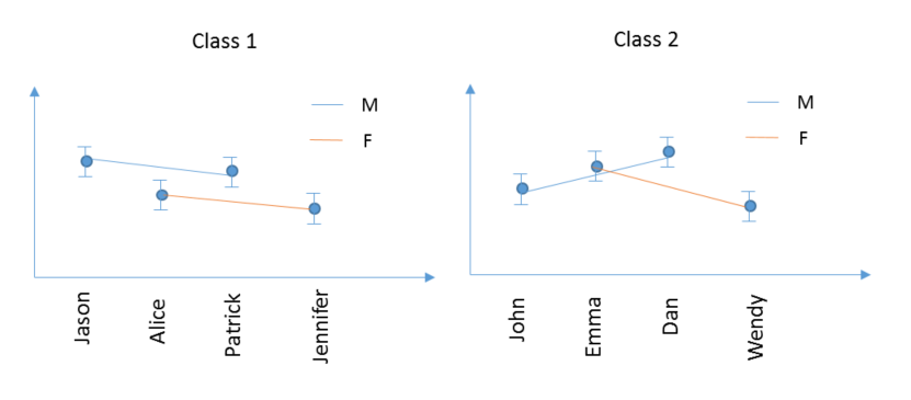 Solved: how to plot an overlay variability chart - JMP User