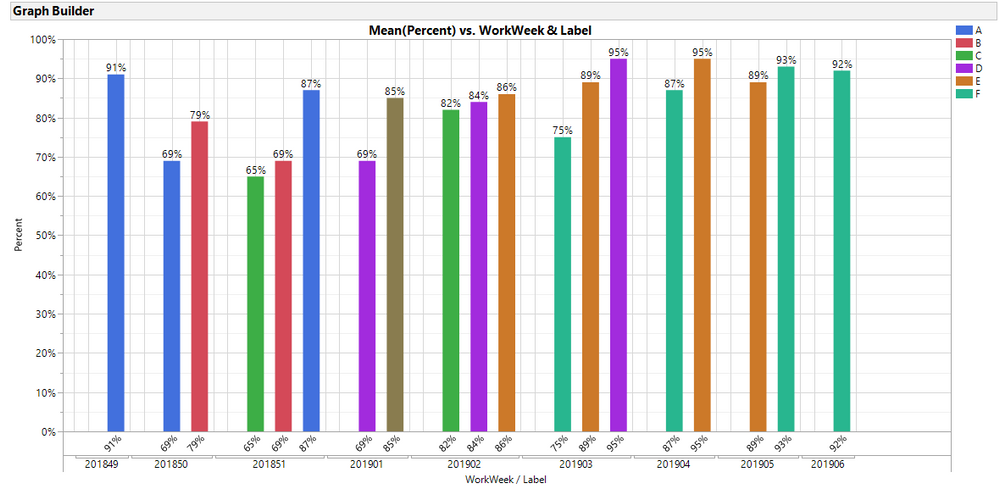Plot #4 - Number of Bars Reduced (no empty categories) & Bar Width Reduced