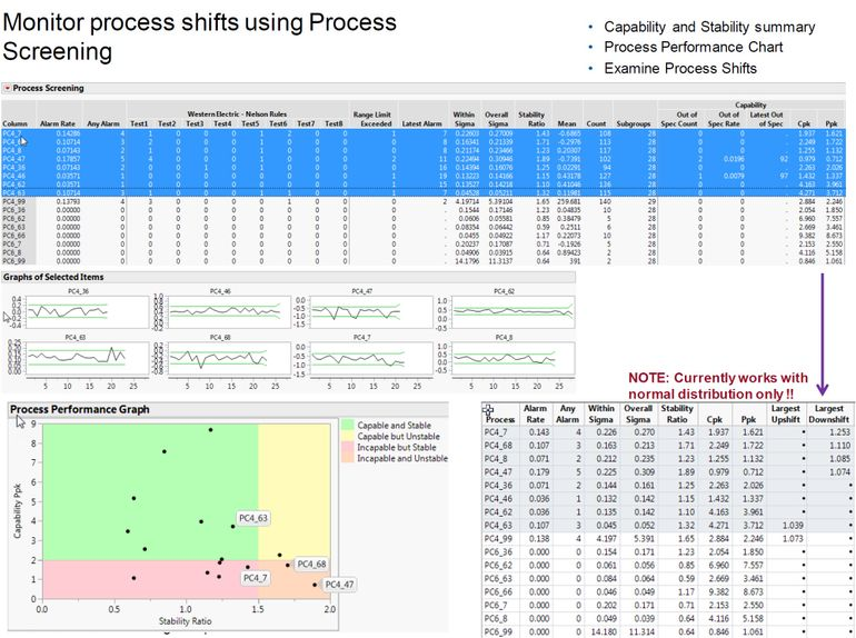 Process Performance Graph and accommodating non normal data