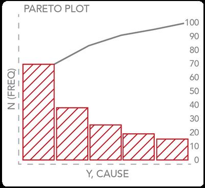 Creating Pareto Plots In Jmp Jmp User Community