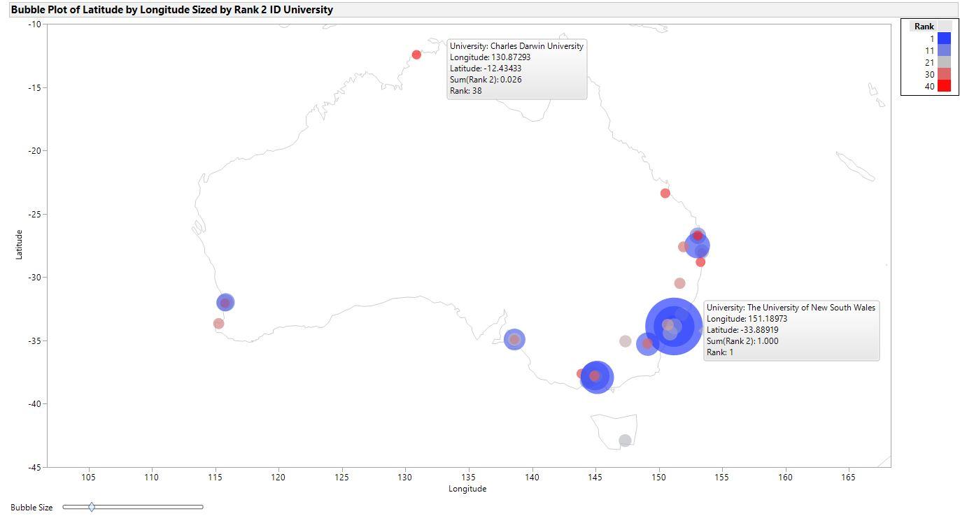 Top 40 Australian Universities Mapped using Graph Builder ...