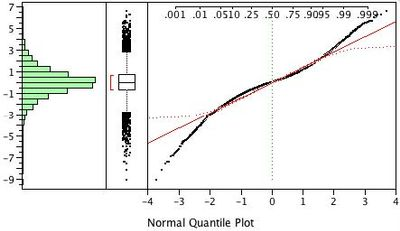 Fig. 1: Distribution results for the double-exponential distribution.