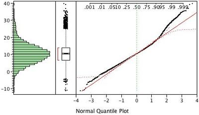 Fig. 2: Distribution results for the shift-contaminate distributions.
