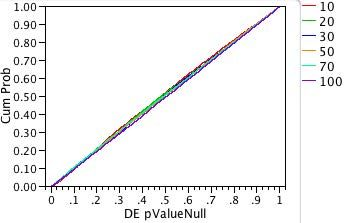 Fig. 3a: Probability plot of p-values for the double-exponential distribution.