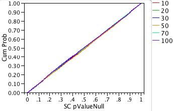 Fig 3b: Probability plot of p-values for the shift-contaminated distribution.