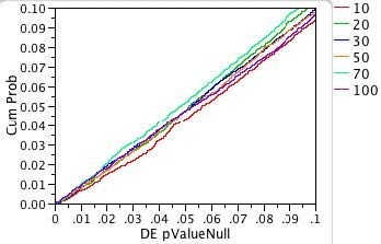 Fig. 4a: Expanded-scale view of p-value probability plot for non-normal double-exponential distribution.