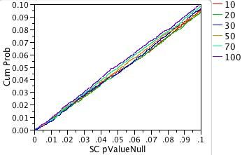 Fig. 4b: Expanded-scale view of p-value probability plot for non-normal shift-contaminated distribution.