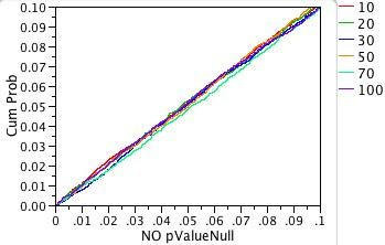Fig. 5: Expanded-scale view of p-value probability plot for the standard normal distribtuion.