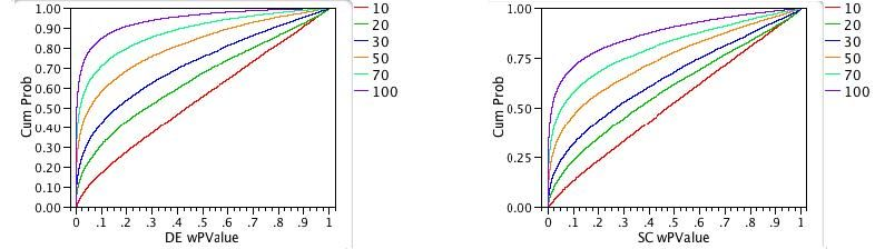 Fig. 6: Power plots of Shapiro-Wilkes tests for non-normal distributions.