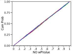 Fig. 7: Power plot of Shapiro-Wilkes test for the standard normal distribution.
