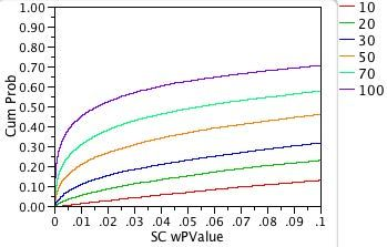 Fig. 8b: Expanded-scale power plot for shift-contaminated non-normal distribution.