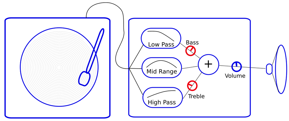 Bass and Treble controls