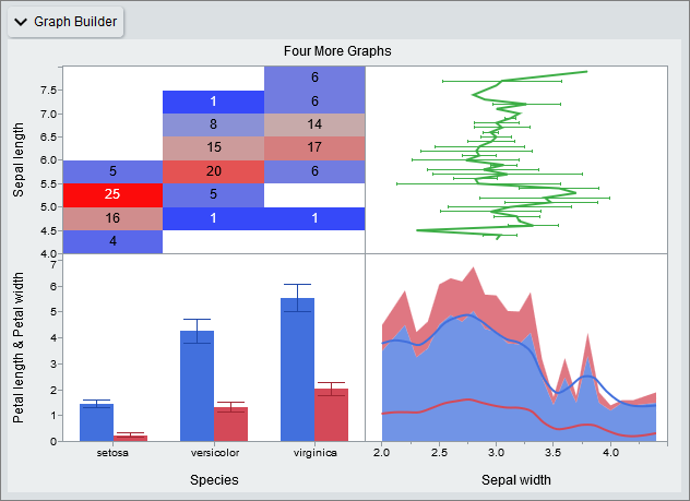 Figure 5. More Interactive Graphs from Graph Builder