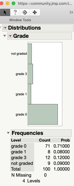 Distribution by grade