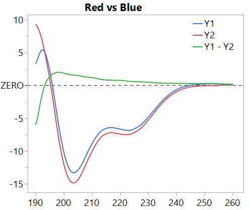 Plot data, and difference in green