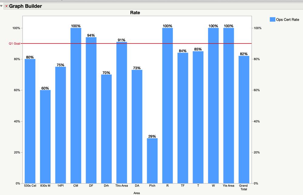 JMP Graph Builder Bar Chart