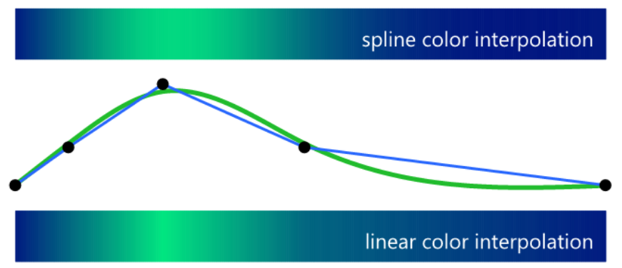 spline coef, spline eval
