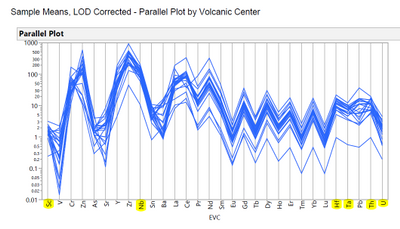 10228_Parallel Plot of Element Concentrations, Samples, Eburru Volcanic Complex.PNG