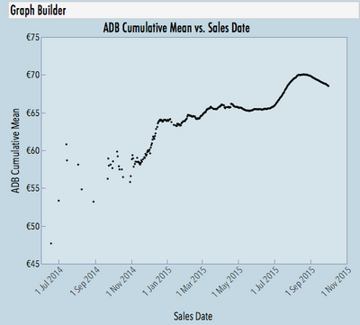 11083_ADB Cumulative Mean vs. Sales Date.png